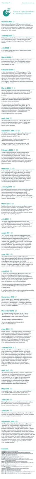 A History Of Digital Surveillance & Privacy in Pakistan