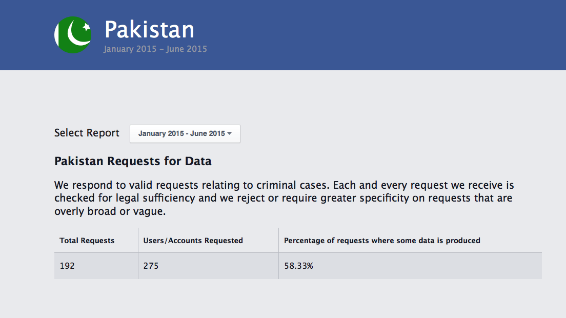 No. of User/Account requests made by the Pakistani Govt between January - June2015
