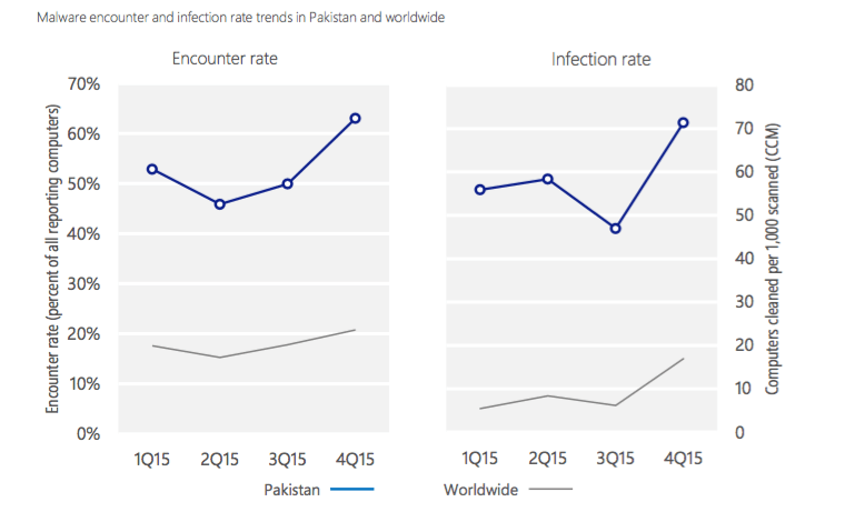 Infection & CCM Graphs, indicating malware attacks in 4Q2015, regardless of success or otherwise