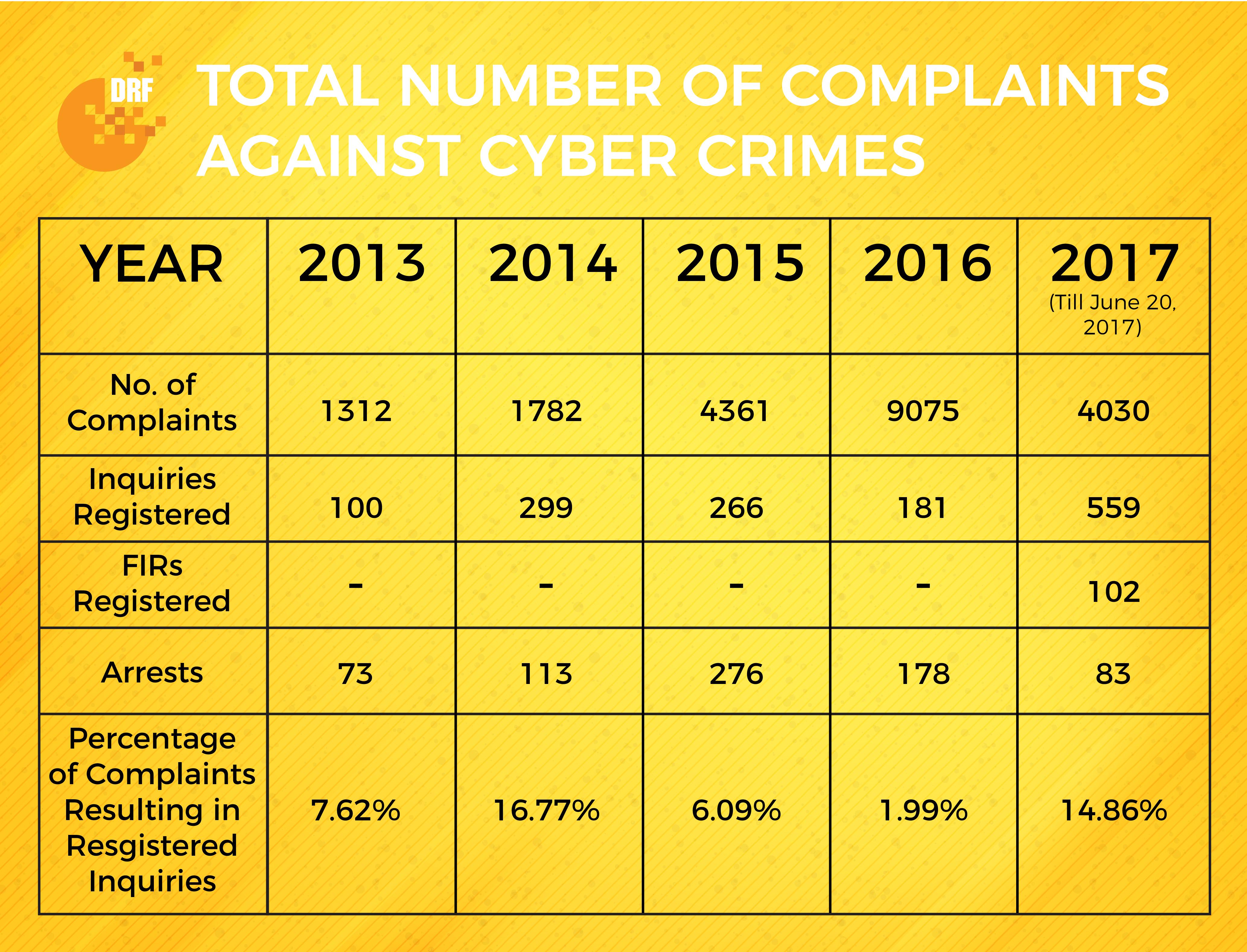 PECA Complaints